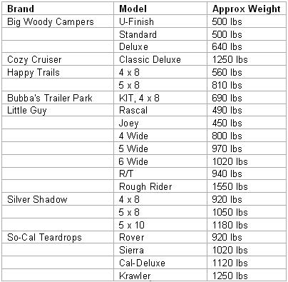 List of light weight teardrop travel trailers with dry weights